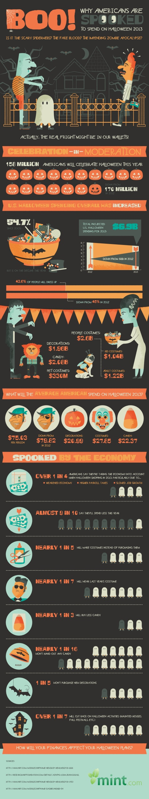 BOO! Why Americans are Spooked to Spend on Halloween 2013