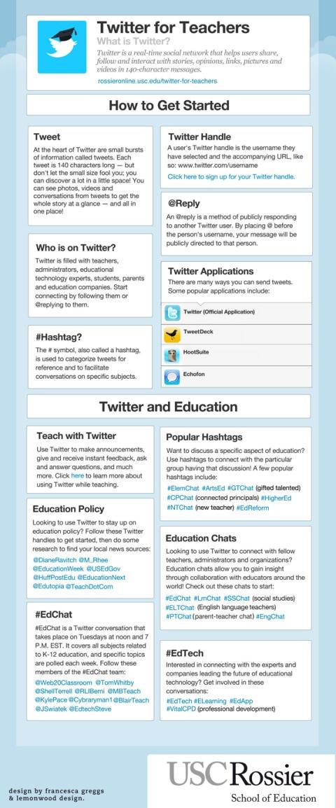 Twitter for Teachers: An Infographic