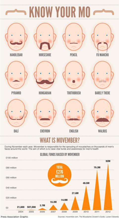 Mustaches for Movember